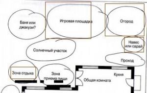 План зонирования участка, фото