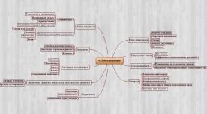 Схема пошагового зонирования участка, фото